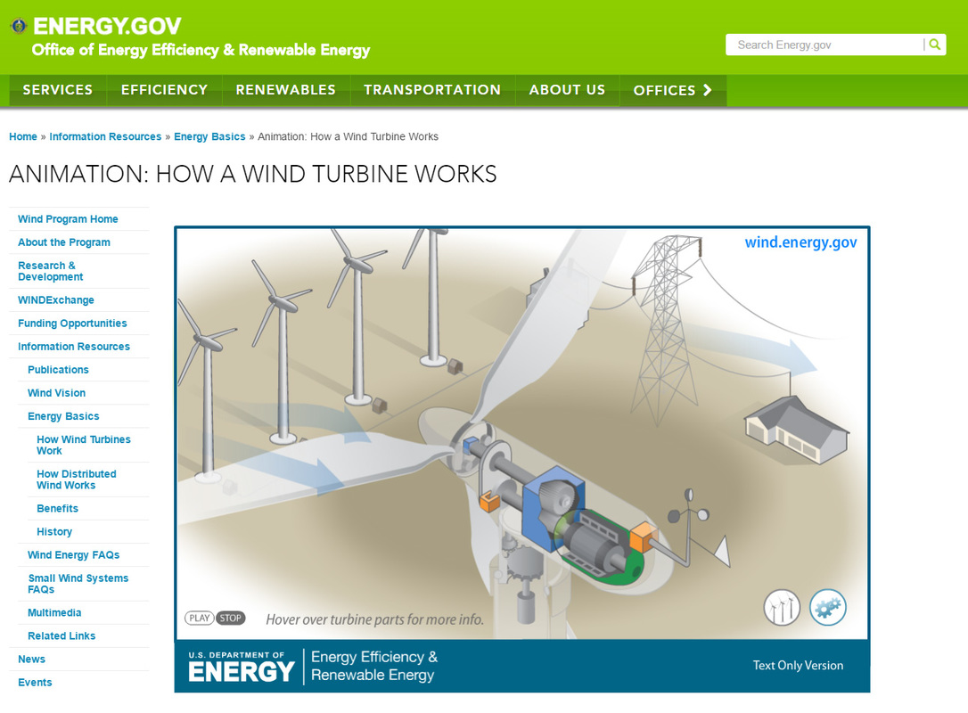 Wind Energy Diagram Ace Of Turbine How It Works Animation Geosci Ignments By Unit Mrhollister Com
